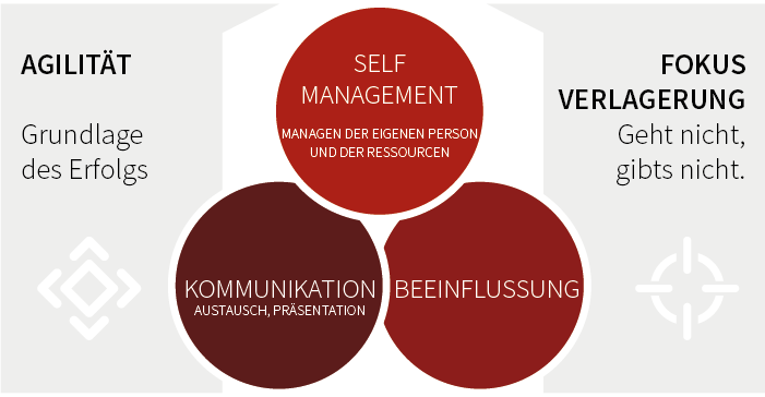 Self-Management - Kommunikation - Beeinflussung